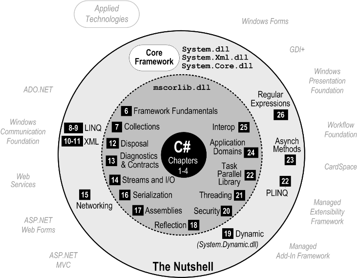 ADO.NET in a Nutshell (In a Nutshell (OReilly))